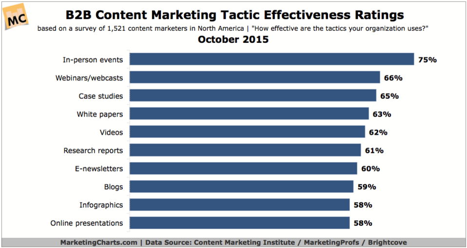 Content Marketing Effectiveness Chart