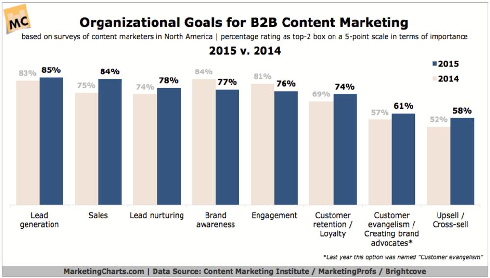 Content Marketing Goals Chart