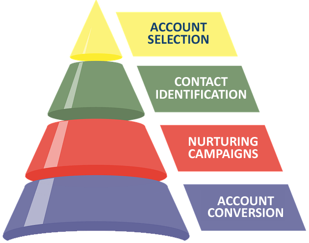 B2G Account Based Marketing Funnel - Social Web Tactics