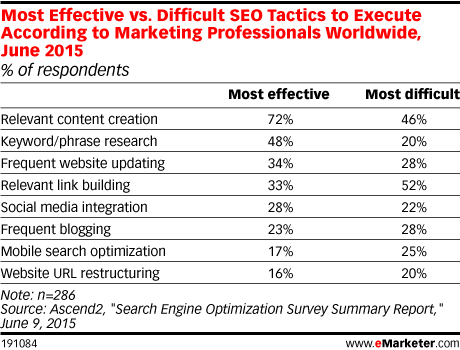 Content Optimization Most Effective SEO Change and Most Difficult - Social Web Tactics