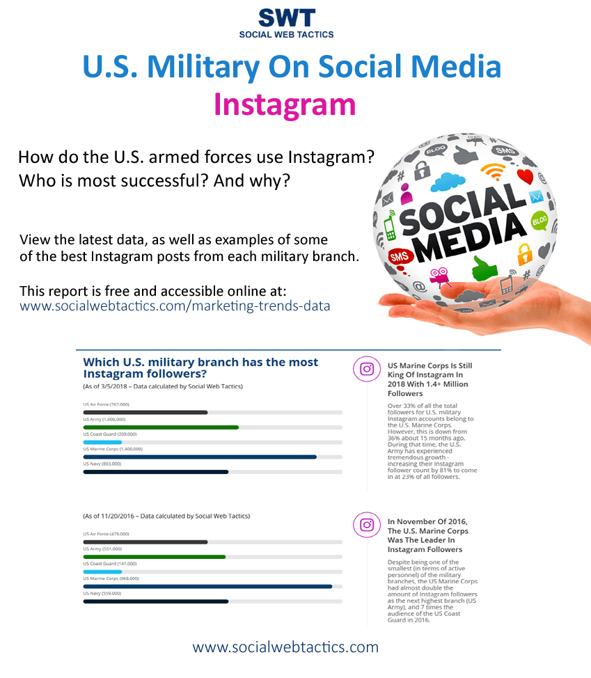 US Military on Instagram - Government Social Media - Social Web Tactics
